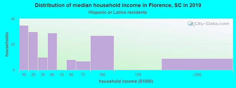 Florence household income for Hispanic or Latino race householders