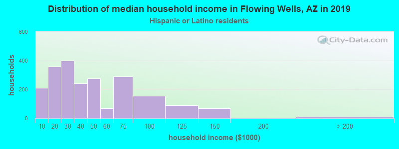 Flowing Wells household income for Hispanic or Latino race householders