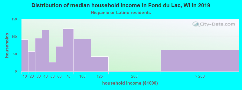 Fond du Lac household income for Hispanic or Latino race householders