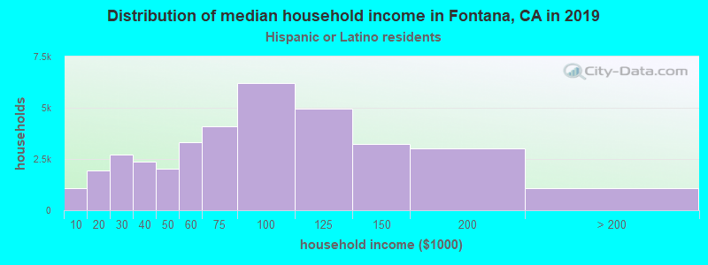 Fontana household income for Hispanic or Latino race householders