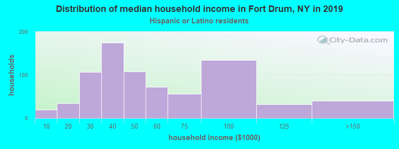 Fort Drum household income for Hispanic or Latino race householders