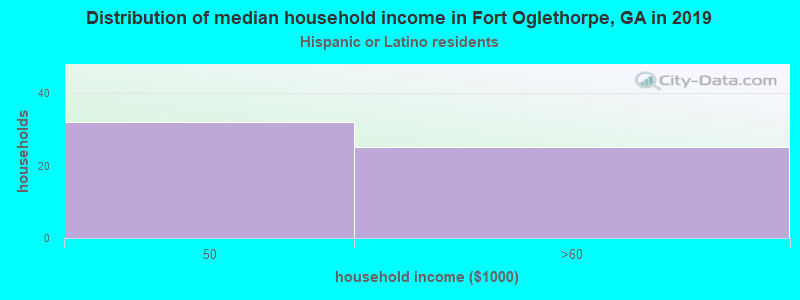 Fort Oglethorpe household income for Hispanic or Latino race householders