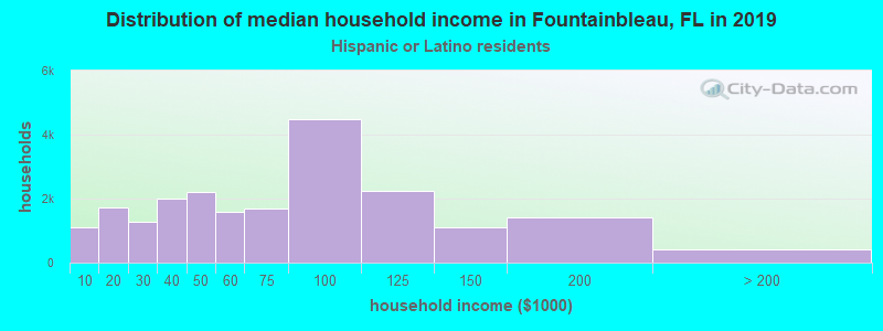 Fountainbleau household income for Hispanic or Latino race householders