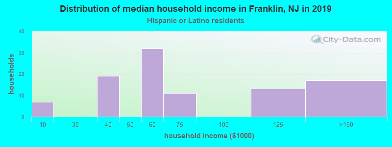 Franklin household income for Hispanic or Latino race householders
