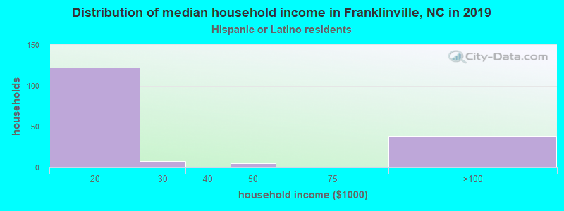 Franklinville household income for Hispanic or Latino race householders