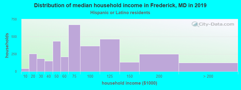 Frederick household income for Hispanic or Latino race householders