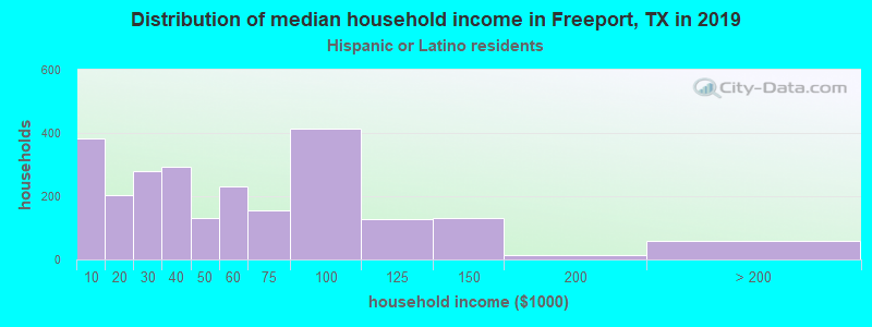 Freeport household income for Hispanic or Latino race householders