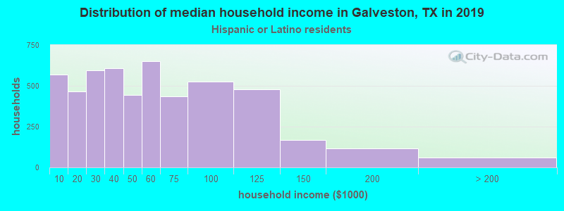 Galveston household income for Hispanic or Latino race householders