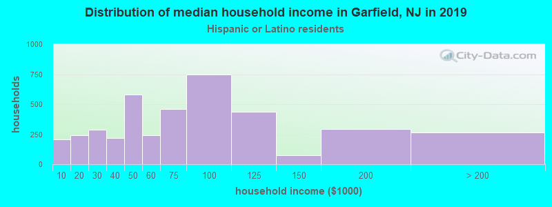 Garfield household income for Hispanic or Latino race householders