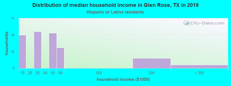 Glen Rose household income for Hispanic or Latino race householders