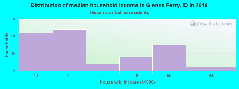 Glenns Ferry household income for Hispanic or Latino race householders