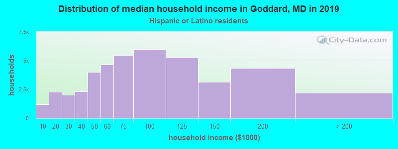 Goddard household income for Hispanic or Latino race householders