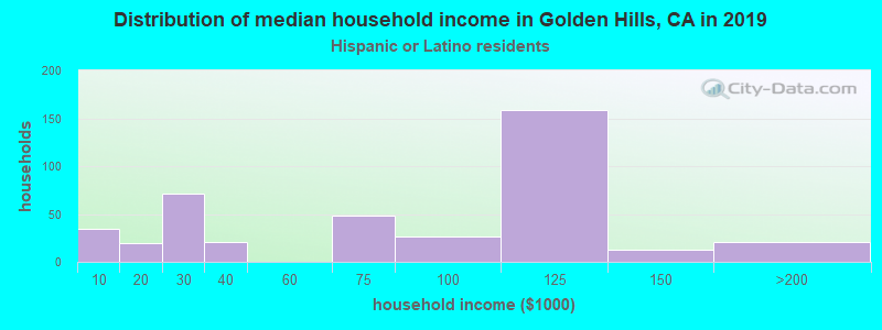 Golden Hills household income for Hispanic or Latino race householders