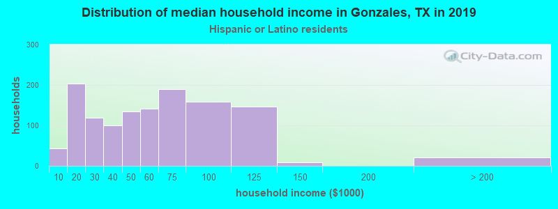 Gonzales household income for Hispanic or Latino race householders
