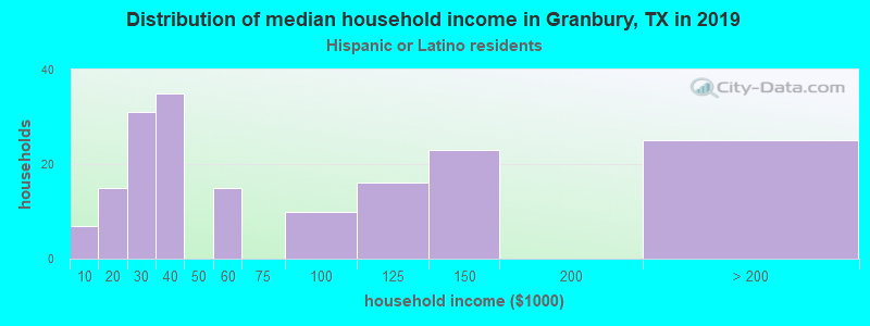 Granbury household income for Hispanic or Latino race householders