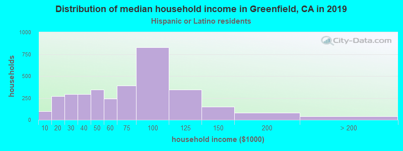 Greenfield household income for Hispanic or Latino race householders