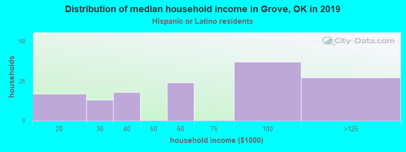 Grove household income for Hispanic or Latino race householders