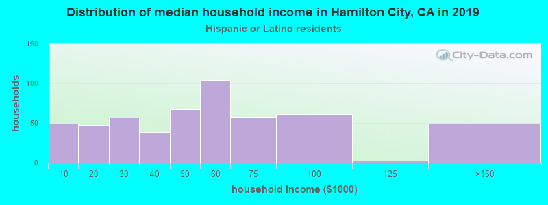 Hamilton City household income for Hispanic or Latino race householders