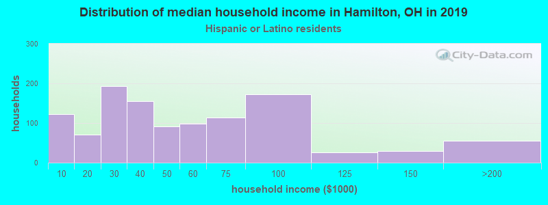 Hamilton household income for Hispanic or Latino race householders