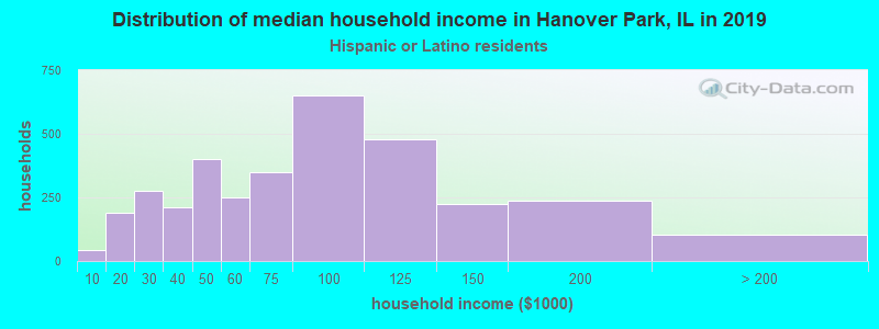 Hanover Park household income for Hispanic or Latino race householders
