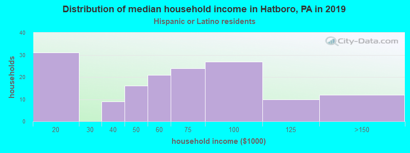 Hatboro household income for Hispanic or Latino race householders
