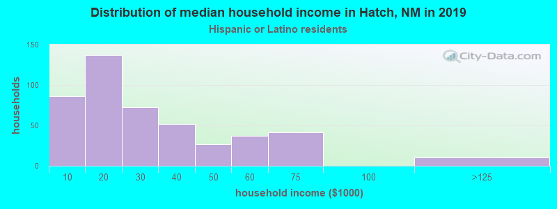 Hatch household income for Hispanic or Latino race householders