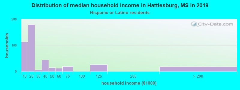 Hattiesburg household income for Hispanic or Latino race householders