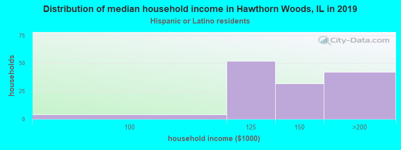 Hawthorn Woods household income for Hispanic or Latino race householders