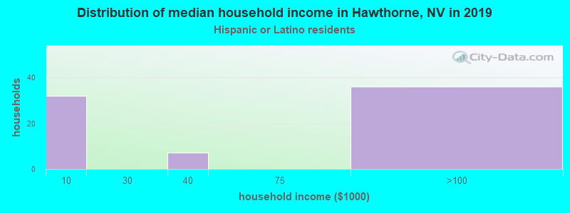 Hawthorne household income for Hispanic or Latino race householders