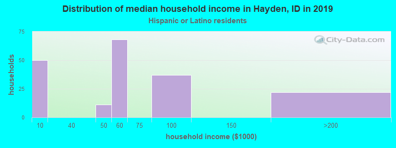 Hayden household income for Hispanic or Latino race householders
