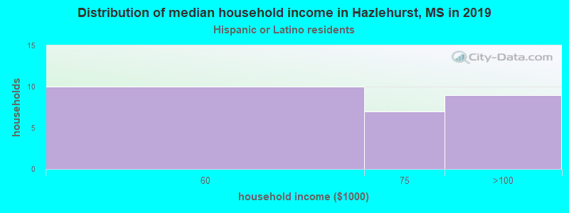 Hazlehurst household income for Hispanic or Latino race householders