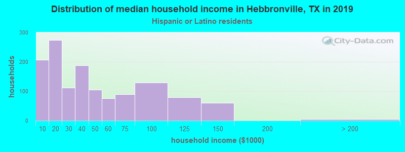 Hebbronville household income for Hispanic or Latino race householders