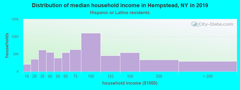 Hempstead household income for Hispanic or Latino race householders