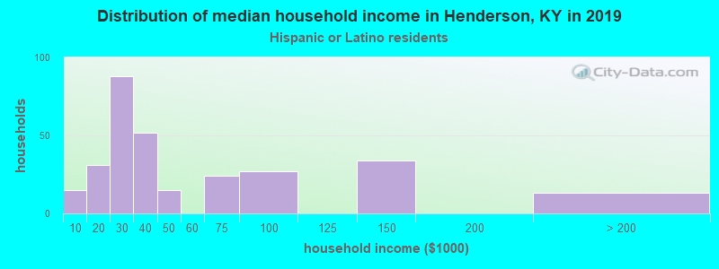 Henderson household income for Hispanic or Latino race householders