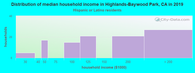 Highlands-Baywood Park household income for Hispanic or Latino race householders