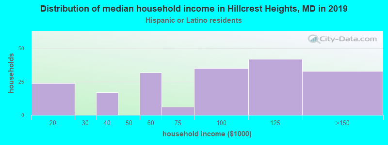 Hillcrest Heights household income for Hispanic or Latino race householders