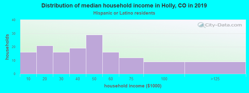 Holly household income for Hispanic or Latino race householders