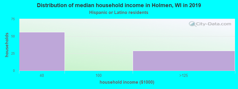 Holmen household income for Hispanic or Latino race householders