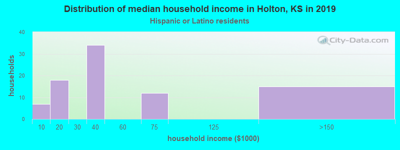 Holton household income for Hispanic or Latino race householders