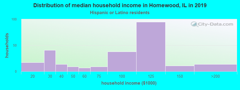 Homewood household income for Hispanic or Latino race householders