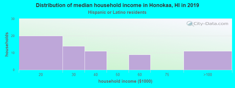 Honokaa household income for Hispanic or Latino race householders