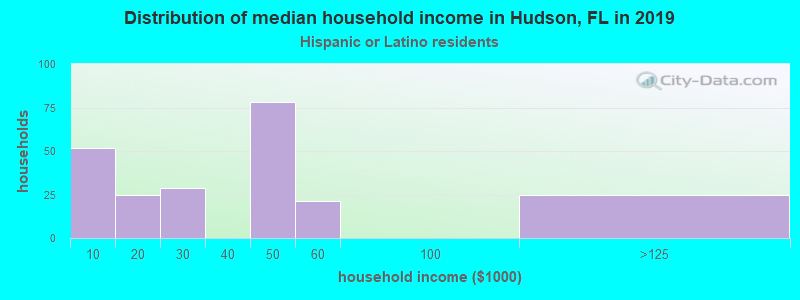 Hudson household income for Hispanic or Latino race householders