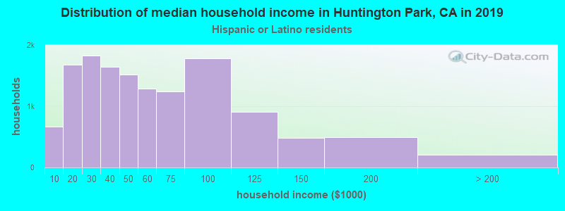 Huntington Park household income for Hispanic or Latino race householders