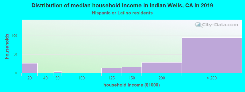 Indian Wells household income for Hispanic or Latino race householders