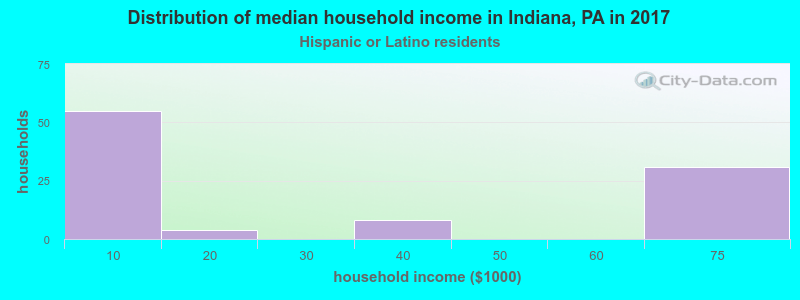Indiana household income for Hispanic or Latino race householders