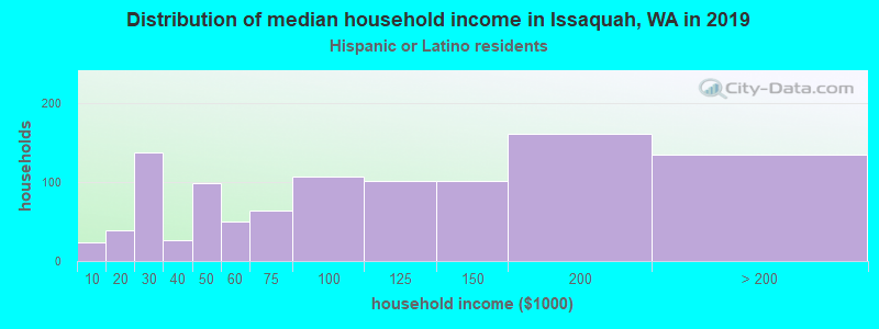 Issaquah household income for Hispanic or Latino race householders