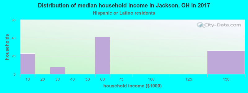 Jackson household income for Hispanic or Latino race householders