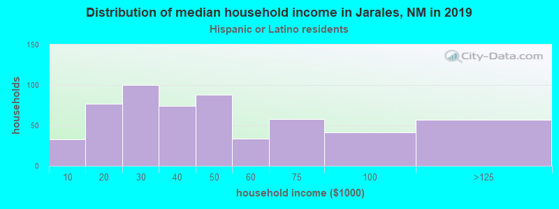 Jarales household income for Hispanic or Latino race householders