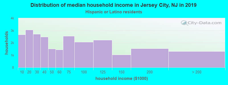 Jersey City household income for Hispanic or Latino race householders