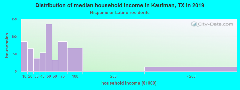Kaufman household income for Hispanic or Latino race householders